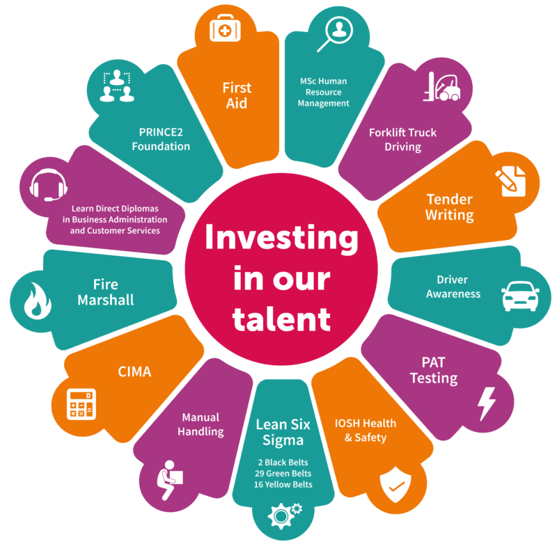 Investment in training and skills - Yorkshire region